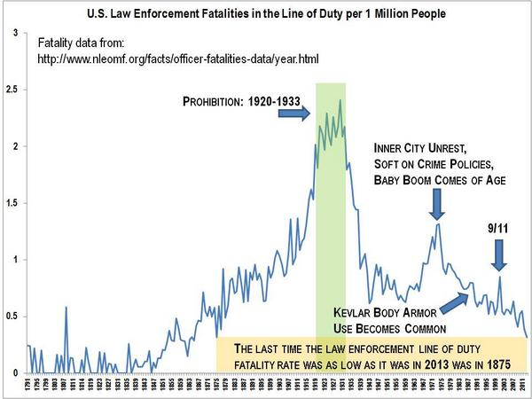 I charted law enforcement fatality data since 1791. Police haven't been this safe since 1875. #tcot http://t.co/JBX4MLjlnz