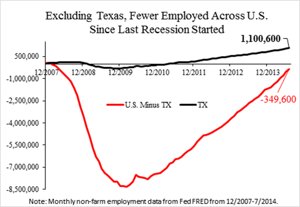 Subtract Texas' 1.1M jobs created & US is negative 350K. @TPPF's @VanceGinn's graphic. #tcot http://t.co/VpxHcQHhG9