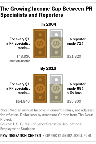 Public relations specialists now outnumber news reporters by ~ 5:1 and make ~ $20k/yr more. http://t.co/Z48iXVMXeX http://t.co/gitJX0mrCO