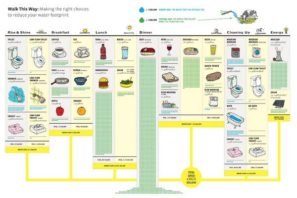Walk this way: Making the right choices to reduce your #Water Footprint #Infographic via @EcoLabs http://t.co/JDGAB9yAaR RT @RichardMcLellan