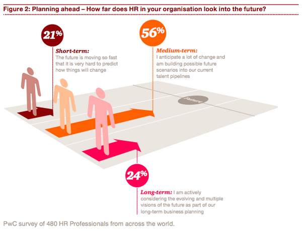 21% HR professionals say work is evolving too fast, can only plan short term (PWC Survey) http://t.co/KVZnTdmF2F http://t.co/JHptmZR0BI