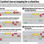 Traditional schools in Wake County start 8/25. Do you know the law on passing stopped buses? Be patient next week. http://t.co/tHdrXLfPID
