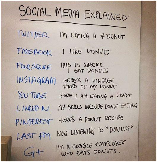 Donuts in Social Media http://t.co/tlSXQZFA0R #foodies #baking #cooking