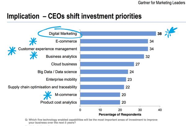 38% of CEOs @Gartner interviewed have shifted investment priorities to digital marketing. @lauramclellan #MarTech http://t.co/LjNg6pm0Jh