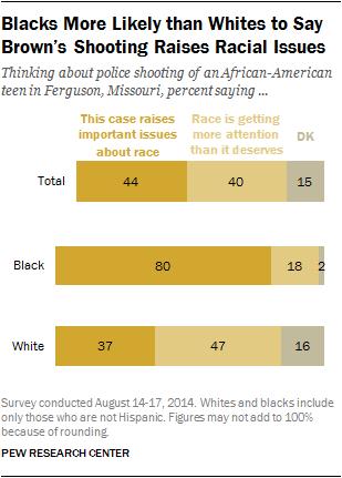 This #Ferguson Pew Poll on race is just... Wow. I am sad. (via @zellieimani @KhaledBeydoun)  http://t.co/FzK6QPZ1UD http://t.co/VcZPCM6hK8