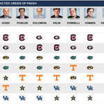I dont think #Mizzou fans are gonna love these predictions from the CBS experts... http://t.co/flzz3EEiDS http://t.co/xypPAxnSrC