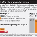 RT @WSJ: The lingering consequences of an arrest record: http://t.co/9xfQlwa6mz http://t.co/cAzHcRtciS