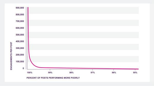 "So there's that. ""@alltwtr: 99% of Twitter, FB & Google+ posts generate almost no engagement. http://t.co/Lp71jUrRQR http://t.co/9iG0XcJVqh"""