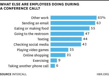 What people are really doing when they're on a Conference Call - @HarvardBiz http://t.co/YwqJcEheFv http://t.co/1l0z9L2LP4