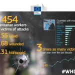 Appalling figures for people trying to help others in need! #WHD2014 #HumanitarianHeroes RT this factograph! http://t.co/TvbOjPl6zK