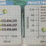 Read Daily Records NHS coverage today, esp these graphs - how NHS use of private care has spiralled under Salmond. http://t.co/hNKUi8J8dZ