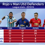 RT @SkySportsNewsHQ: Here is how Marcos Rojo compares with some other #MUFC defenders: #SSNHQ http://t.co/1q3Cqilo0J