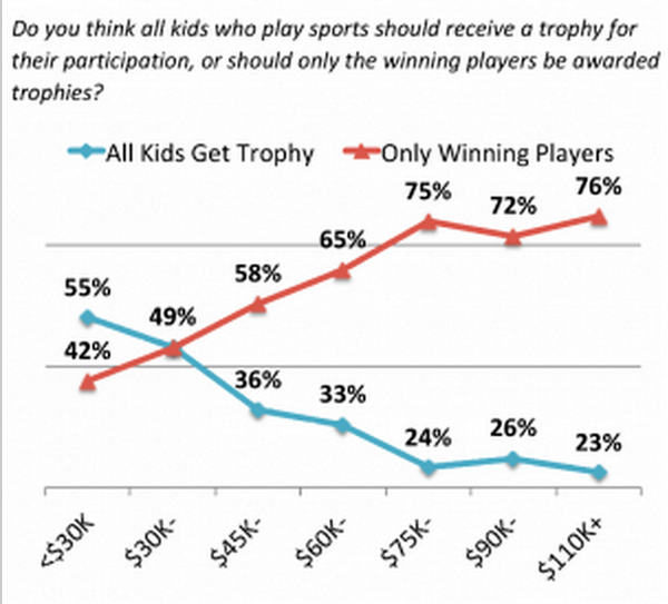 The richer you are, the more likely your are to think only winners should get trophies http://t.co/cp8CM7y36M http://t.co/iunTvAT8cm