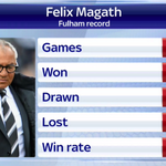 RT @SkySportsNewsHQ: Fulham lost again tonight. Here is how manager Felix Magath has done in charge of the Cottagers: #FL72 http://t.co/TQFewpDMXE