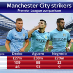 RT @SkySportsNewsHQ: Here is how Edin Dzeko compares against his fellow #MCFC strikers: #SSNHQ http://t.co/s4S06HD8lB