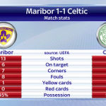 Good morning from #SSNHQ, well have reaction from Slovenia after @celticfc claimed a 1-1 draw against Maribor. http://t.co/1SNVdTUqwD