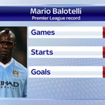 Heres a look at #LFC target @FinallyMarios Premier League record. #SSNHQ http://t.co/lfbeLzqiWW