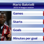 RT @SkySportsNewsHQ: 63 per cent of you think @FinallyMario would be a good addition for @LFC. Keep voting using #ssnhqyes or #ssnhqno. http://t.co/uwacMMN4BA