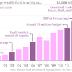 Norways gargantuan sovereign wealth fund, by the numbers http://t.co/fLNgtFg0X6 http://t.co/GYO0LINEe4