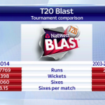 Heres a comparison between this years @NatWestT20Blast and previous competitions. #SSNHQ http://t.co/9la259nivg