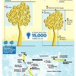 """RT @laprensa: #Managua: Habrá más """"árboles de la vida"""" en tramos de Carretera Norte y Carretera a Masaya http://t.co/c35XADpq0E http://t.co/H59bqTBGeq"""