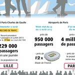 RT @AeroportsParis: Dimanche 17 août, record de trafic battu à l #aéroport Paris- #CDG ! 229 000 passagers en une journée ! #avgeek http://t.co/x22FzeNZgt