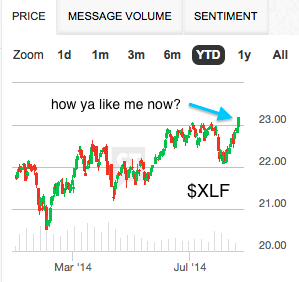 Remember all those pundits that said stocks can't break out without the Financials?   Well... http://t.co/gHWyVJ4Eyx