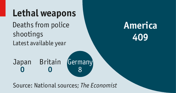 Conrad Hackett (@conradhackett): Deaths from police shootings (latest available year) US 409 Germany 8 Britain 0 Japan 0  http://t.co/WXZj9mivRt http://t.co/G2MWHCn4vD