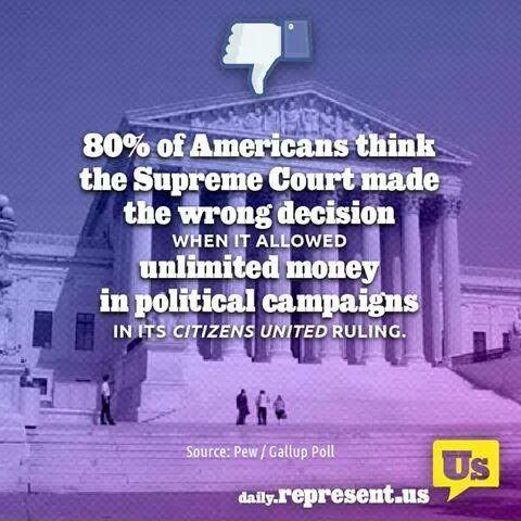 80% of Americans think Supreme Court made a mistake in allowing unlimited money in political campaigns. #GetMoneyOut http://t.co/zv0ui4OuQ7