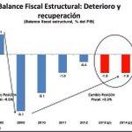 RT @jvanbiobio: Velasco critica a Piñera por entregar el gob. con déficit fiscal de -1%. El lo entrego con -3.1%... Mala memoria!!! http://t.co/bRZFb704J2