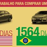 RT @VEJA: Para comprar um Civic novo, brasileiros têm de trabalhar 11 vezes mais que americanos http://t.co/Hl82q7CZtB http://t.co/U7g0k8leYh
