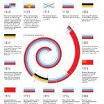 22 августа День Государственного #флага России! История флага на красочной #инфографике :http://t.co/6DNcywGcDU http://t.co/0Z5sF9qdja