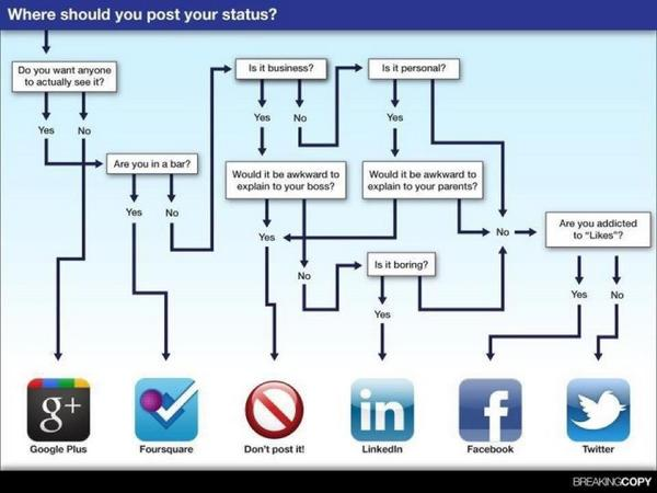 Social media guidelines http://t.co/106L4qmgc4