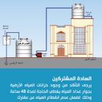 لضمان تدفق المياه دون انقطاع، ينصح بتركيب خزان أرضي بجوار عداد المياه مباشرة ليفي احتياجات السكان لمدة 48 ساعة #قطر http://t.co/eDilaHDmX2
