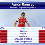 You can watch an extended version of the Aaron Ramsey interview via On Demand. Heres his last two seasons: #AFC http://t.co/nb4d44McSS