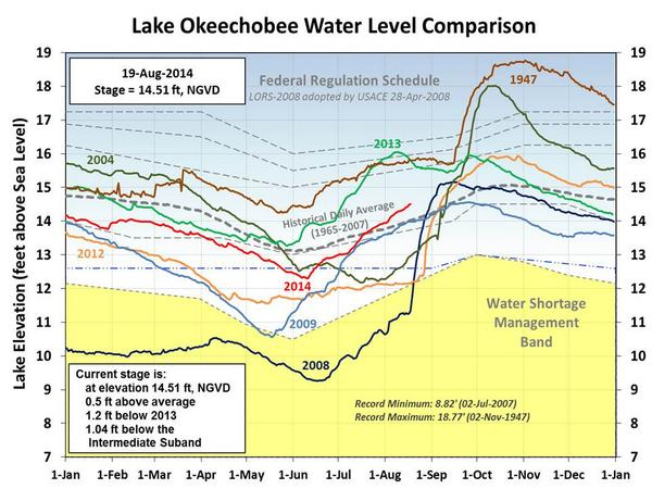 How do Lake Okeechobee levels in 2014 stack up with past years? Take a look at this graphic for a comparison. http://t.co/eSenDWFCgo