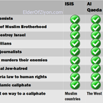 """RT @elderofziyon: How valid is the """"Hamas=ISIS"""" equivalence? http://t.co/RpZfB18YTV http://t.co/kvpEIICFHq"""
