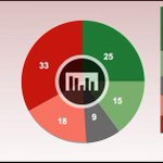 Sondage SSR: non à 51% à la #caissepublique, indécision sur la TVA: http://t.co/Z1YffIviAA #CHvote #19h30 http://t.co/eN3QIz94xd
