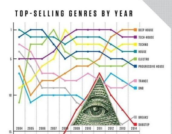 more interesting electronic music biz insights; best selling beatport genres & acts http://t.co/9BsPCryf0B http://t.co/4EqE92vadV