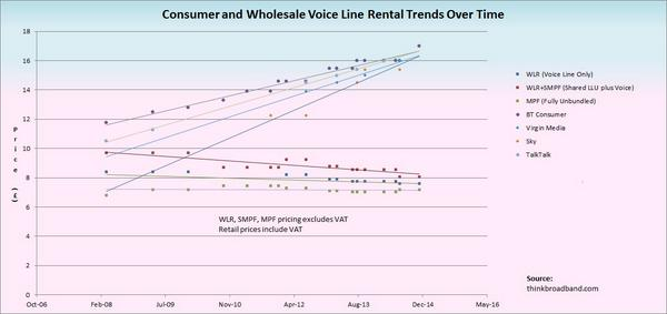 Quick chart shows difference in trends over time of wholesale vs consumer in line rental. Competition failure? http://t.co/YVN7Wb4MOR