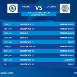 RT @chelseafc: All the stats and talking points you need ahead of todays game: http://t.co/WWCoQHVuId #CFC http://t.co/PvjOXdE0dt