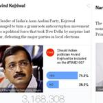 @ArvindKejriwal to be on 2014 TIME Cover as he beats @NarendraModi by huge margin 71.5-49.7 In #TIME100 poll, http://t.co/aLWdzPJ9F3