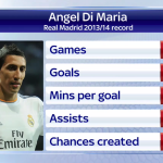 RT @SkySportsNewsHQ: POLL: Is Angel Di Maria the player Manchester United need? Let us know using #ssnhqyes or #ssnhqno. http://t.co/R5nqGjZLPd
