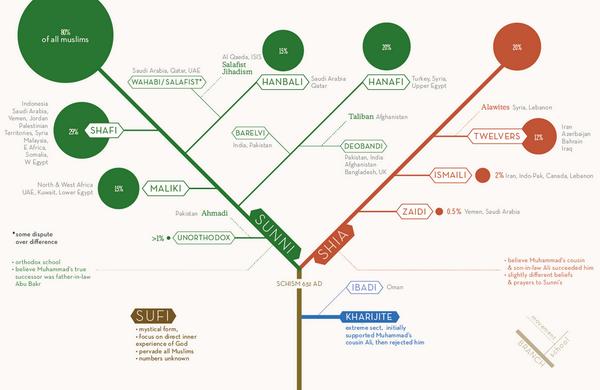 infographie les diff rents courants de l 39 islam v