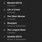 #TheLongestWeek climbing the charts on iTunes at #6 watch today @batemanjason @oliviawilde  https://t.co/q26KQvCciq http://t.co/uivG8fbRlD