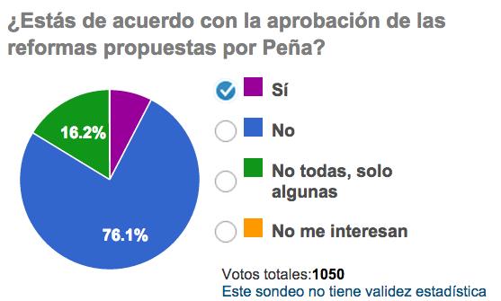 ¿Estás de acuerdo con la aprobación de las reformas propuestas por @EPN? Únete al diálogo >> http://t.co/QYAd2NmhNU http://t.co/6bZL5Y4SMN