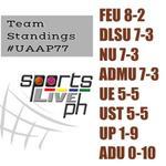 #UAAP77 Mens Basketball Team Standings http://t.co/KarlnwQRJw