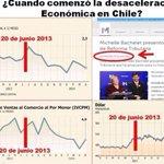 ¿Cuándo comenzó desaceleración económica en #Chile? #bachelet y CIA: NO VENGAN CON HUEVADAS! @El_Palestino1 RT http://t.co/UtKZ8Gbxlr