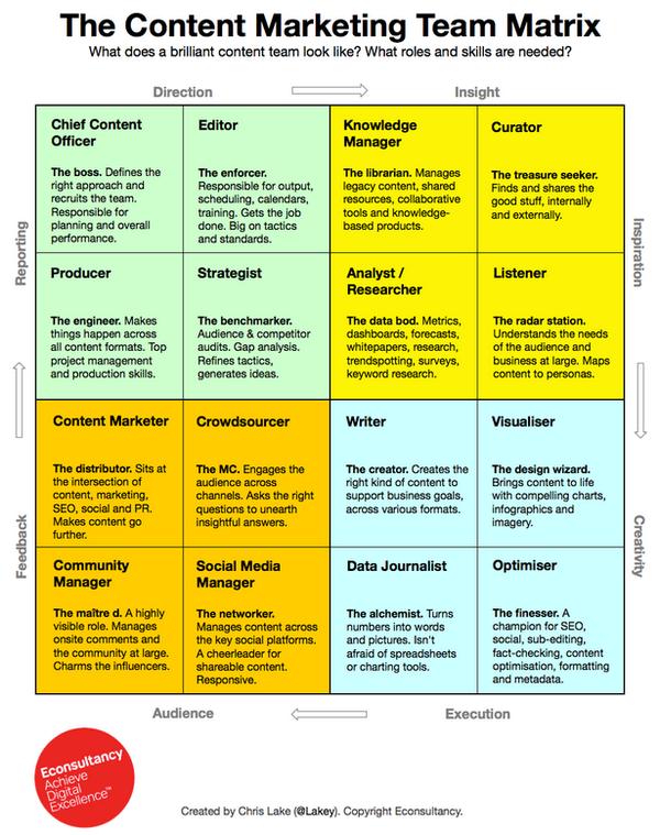Introducing the #ContentMarketing Team Matrix http://t.co/tmEZs0tdAG http://t.co/JAlQFpV3Iz