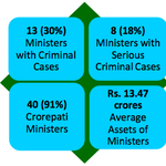 RT @roshankar: BJP Union ministers: 13 out of 44 ministers have criminal cases. Avg. assets=13.47 crore. #criminalministers #tainted http://t.co/wvfkfRQA7q